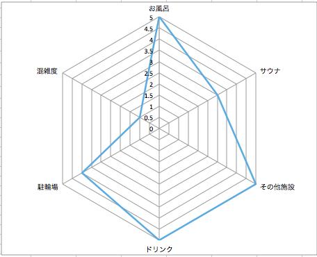 清水湯レーダーチャート