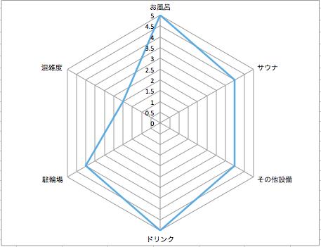 戸越銀座温泉レーダーチャート