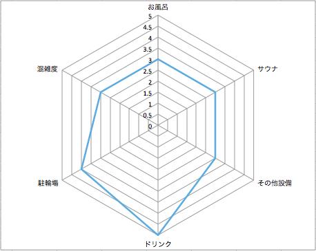 南青山・清水湯@表参道 銭湯レーダーチャート