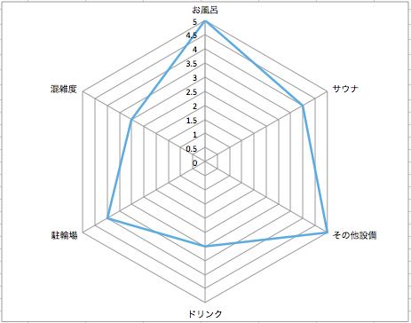 そしがや温泉21@祖師谷大蔵 銭湯レーダーチャート